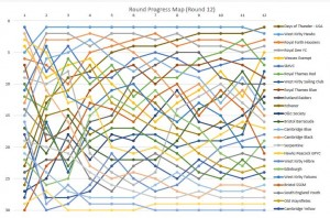 Round 12 graph